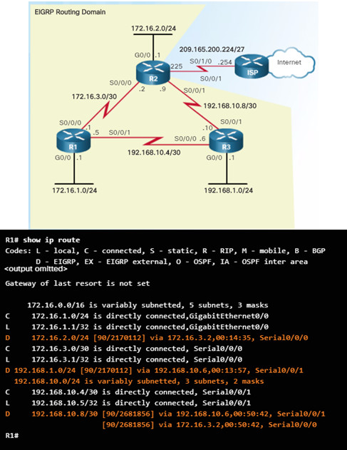 Scaling Networks v6.0 Instructor Materials – Chapter 6: EIGRP 93