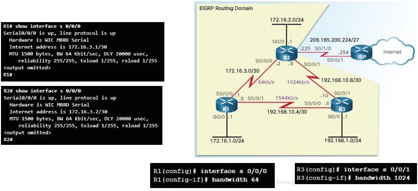 Scaling Networks v6.0 Instructor Materials – Chapter 6: EIGRP 103