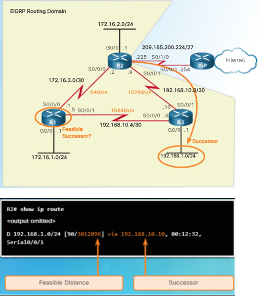 Scaling Networks v6.0 Instructor Materials – Chapter 6: EIGRP 110