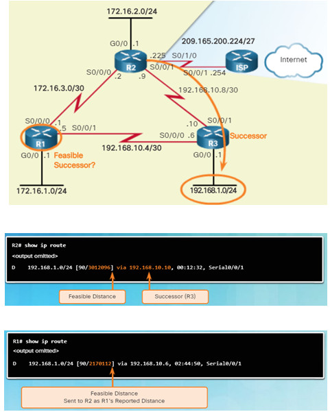 Scaling Networks v6.0 Instructor Materials – Chapter 6: EIGRP 111