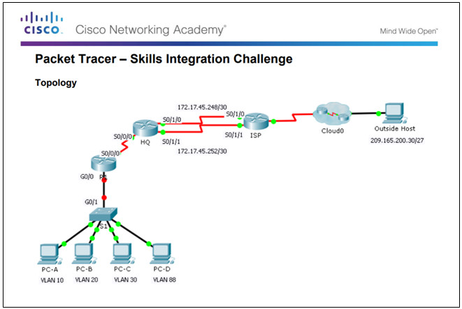 Scaling Networks v6.0 Instructor Materials – Chapter 6: EIGRP 130