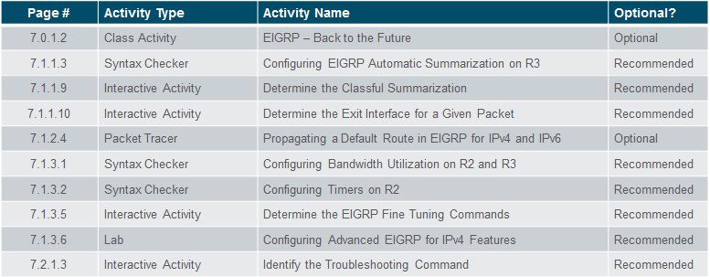 Scaling Networks v6.0 Instructor Materials – Chapter 7: EIGRP Tuning and Troubleshooting 36