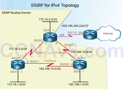 Scaling Networks v6.0 Instructor Materials – Chapter 7: EIGRP Tuning and Troubleshooting 38