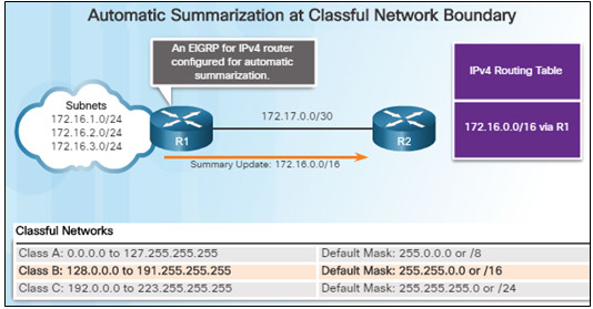 Scaling Networks v6.0 Instructor Materials – Chapter 7: EIGRP Tuning and Troubleshooting 40