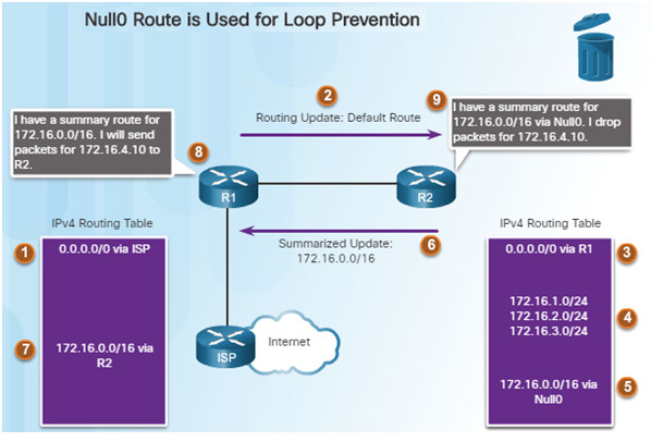 Scaling Networks v6.0 Instructor Materials – Chapter 7: EIGRP Tuning and Troubleshooting 47