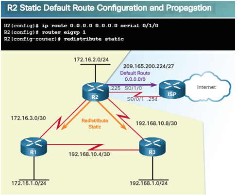 Scaling Networks v6.0 Instructor Materials – Chapter 7: EIGRP Tuning and Troubleshooting 48
