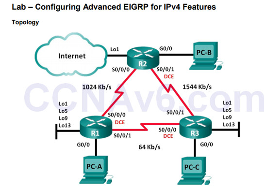 Scaling Networks v6.0 Instructor Materials – Chapter 7: EIGRP Tuning and Troubleshooting 57
