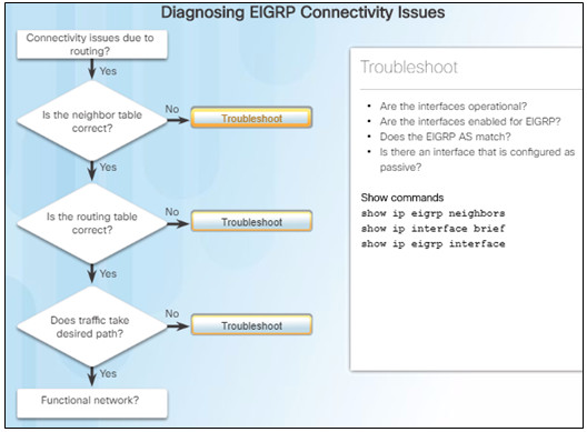Scaling Networks v6.0 Instructor Materials – Chapter 7: EIGRP Tuning and Troubleshooting 59