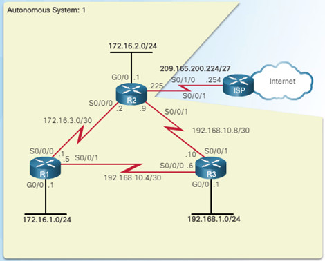 Scaling Networks v6.0 Instructor Materials – Chapter 7: EIGRP Tuning and Troubleshooting 61