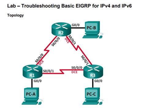 Scaling Networks v6.0 Instructor Materials – Chapter 7: EIGRP Tuning and Troubleshooting 68