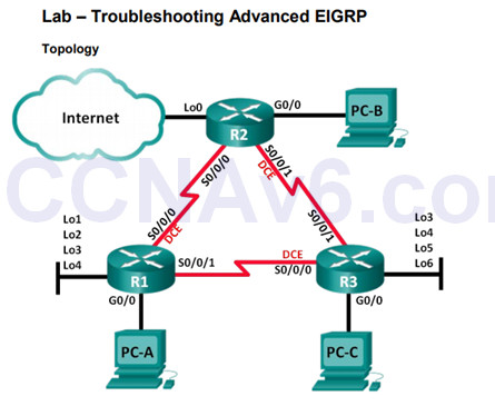 Scaling Networks v6.0 Instructor Materials – Chapter 7: EIGRP Tuning and Troubleshooting 69