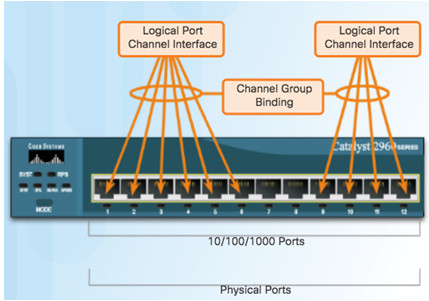 Scaling Networks v6.0 Instructor Materials – Chapter 4: EtherChannel and HSRP 47