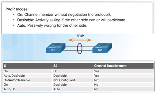 Scaling Networks v6.0 Instructor Materials – Chapter 4: EtherChannel and HSRP 48