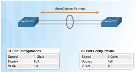 Scaling Networks v6.0 Instructor Materials – Chapter 4: EtherChannel and HSRP 50