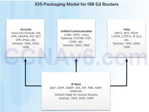 Routing and Switching Essentials 6.0 Instructor Materials – Chapter 10: Device Discovery, Management, and Maintenance 148