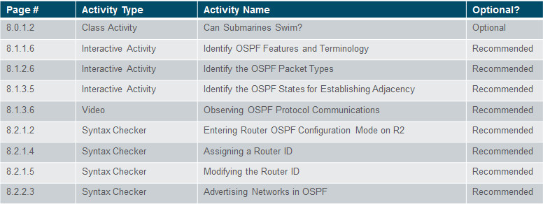 Scaling Networks v6.0 Instructor Materials – Chapter 8: Single-Area OSPF 82