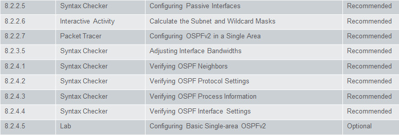 Scaling Networks v6.0 Instructor Materials – Chapter 8: Single-Area OSPF 83