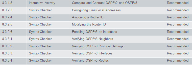 Scaling Networks v6.0 Instructor Materials – Chapter 8: Single-Area OSPF 84