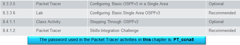 Scaling Networks v6.0 Instructor Materials – Chapter 8: Single-Area OSPF 85