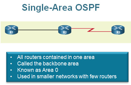 Scaling Networks v6.0 Instructor Materials – Chapter 8: Single-Area OSPF 95