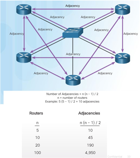 Scaling Networks v6.0 Instructor Materials – Chapter 8: Single-Area OSPF 105
