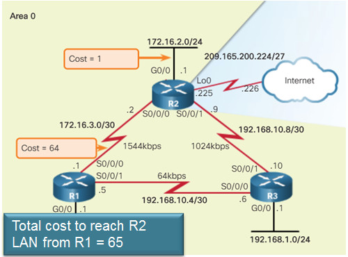 Scaling Networks v6.0 Instructor Materials – Chapter 8: Single-Area OSPF 125