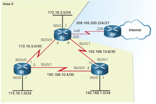 Scaling Networks v6.0 Instructor Materials – Chapter 8: Single-Area OSPF 137