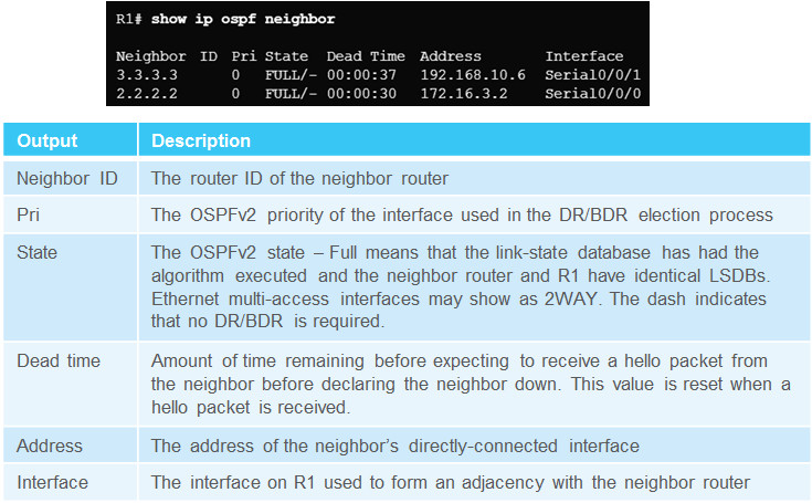 Scaling Networks v6.0 Instructor Materials – Chapter 8: Single-Area OSPF 138