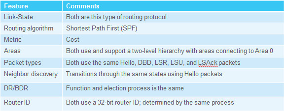 Scaling Networks v6.0 Instructor Materials – Chapter 8: Single-Area OSPF 145