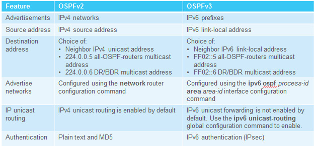 Scaling Networks v6.0 Instructor Materials – Chapter 8: Single-Area OSPF 146