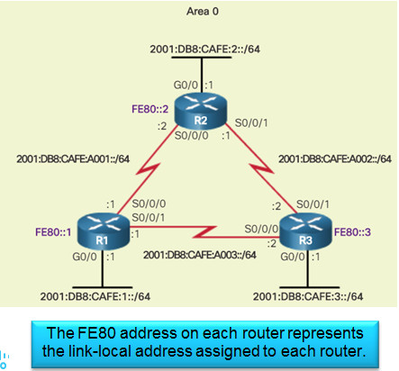 Scaling Networks v6.0 Instructor Materials – Chapter 8: Single-Area OSPF 148