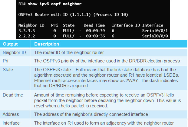 Scaling Networks v6.0 Instructor Materials – Chapter 8: Single-Area OSPF 156