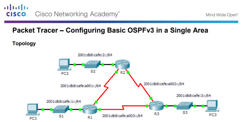 Scaling Networks v6.0 Instructor Materials – Chapter 8: Single-Area OSPF 161