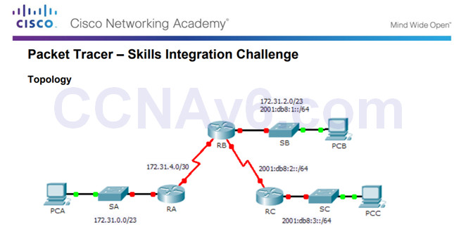 Scaling Networks v6.0 Instructor Materials – Chapter 8: Single-Area OSPF 162