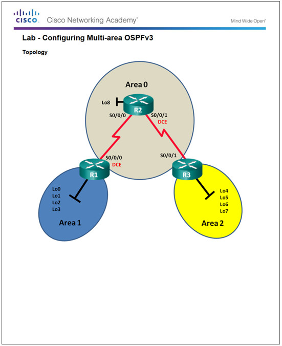 Scaling Networks v6.0 Instructor Materials – Chapter 9: Multiarea OSPF 47