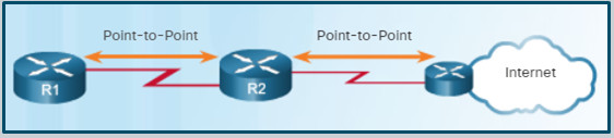 Scaling Networks v6.0 Instructor Materials – Chapter 10: OSPF Tuning and Troubleshooting 48