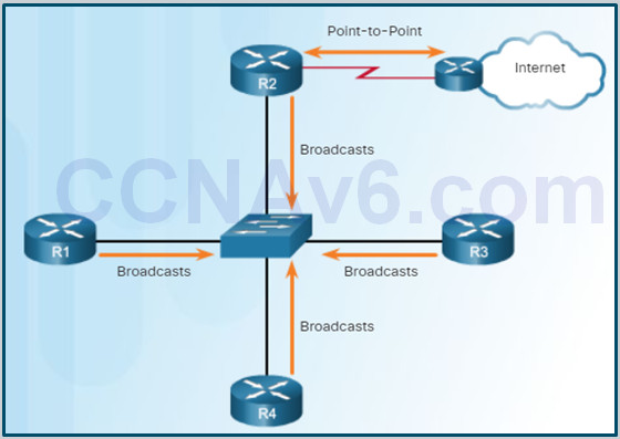 Scaling Networks v6.0 Instructor Materials – Chapter 10: OSPF Tuning and Troubleshooting 49