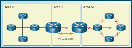 Scaling Networks v6.0 Instructor Materials – Chapter 10: OSPF Tuning and Troubleshooting 52