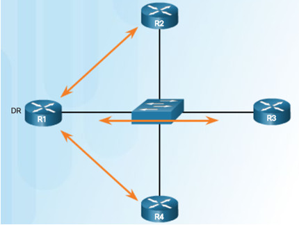 Scaling Networks v6.0 Instructor Materials – Chapter 10: OSPF Tuning and Troubleshooting 54