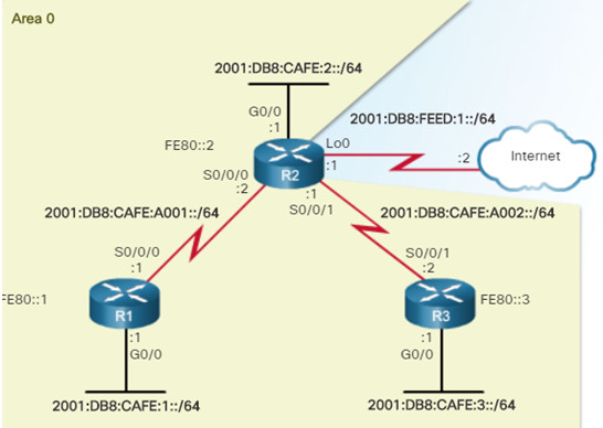 Scaling Networks v6.0 Instructor Materials – Chapter 10: OSPF Tuning and Troubleshooting 64
