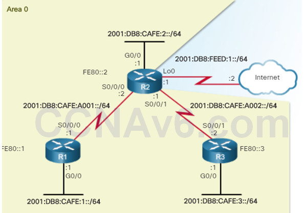 Scaling Networks v6.0 Instructor Materials – Chapter 10: OSPF Tuning and Troubleshooting 66