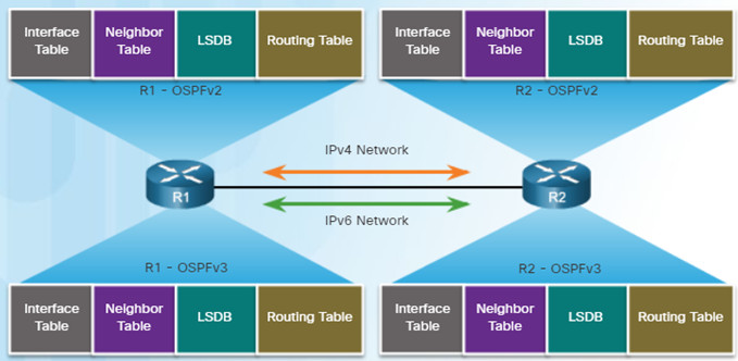 Scaling Networks v6.0 Instructor Materials – Chapter 10: OSPF Tuning and Troubleshooting 85