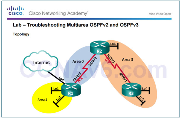 Scaling Networks v6.0 Instructor Materials – Chapter 10: OSPF Tuning and Troubleshooting 1