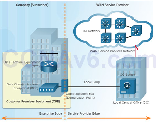 Connecting Networks v6.0 - Chapter 1: WAN Concepts 44