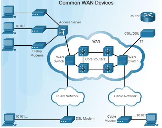 Connecting Networks v6.0 - Chapter 1: WAN Concepts 45