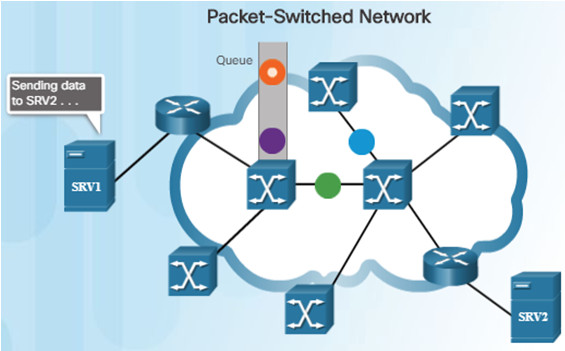 Connecting Networks v6.0 - Chapter 1: WAN Concepts 47