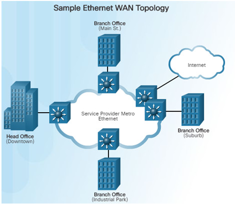 Connecting Networks v6.0 - Chapter 1: WAN Concepts 55