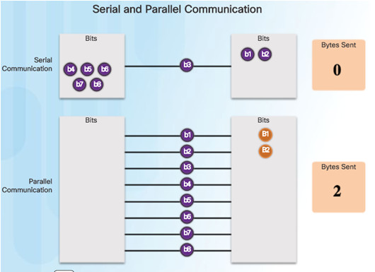 Connecting Networks v6.0 – Chapter 2: Point-to-Point Connections 54