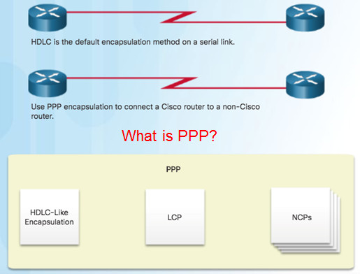 Connecting Networks v6.0 – Chapter 2: Point-to-Point Connections 64