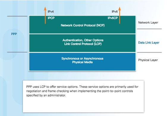 Connecting Networks v6.0 – Chapter 2: Point-to-Point Connections 67